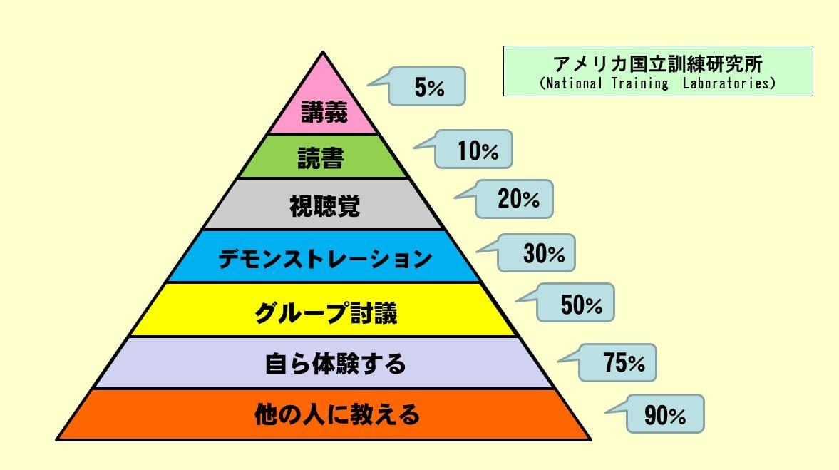 ラーニングピラミッド・学習ピラミッド