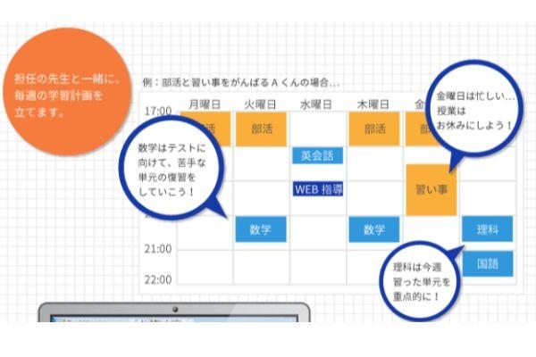 Fitオンラインゼミの学習計画