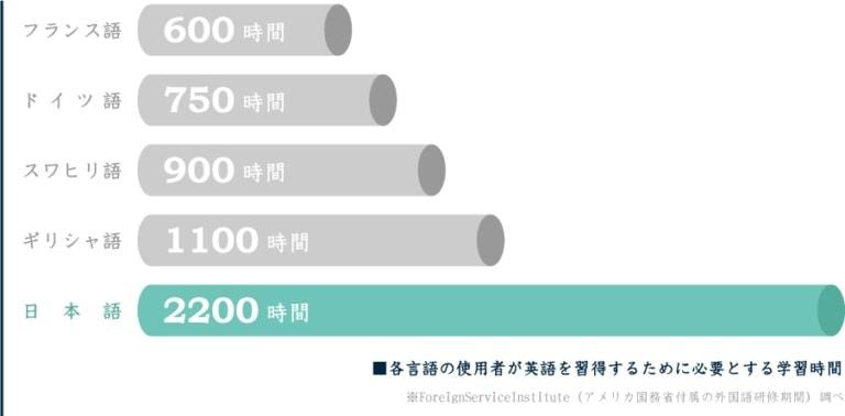 トライズ(TORAIZ)_日本人が英語を習得するには2200時間の学習が必要