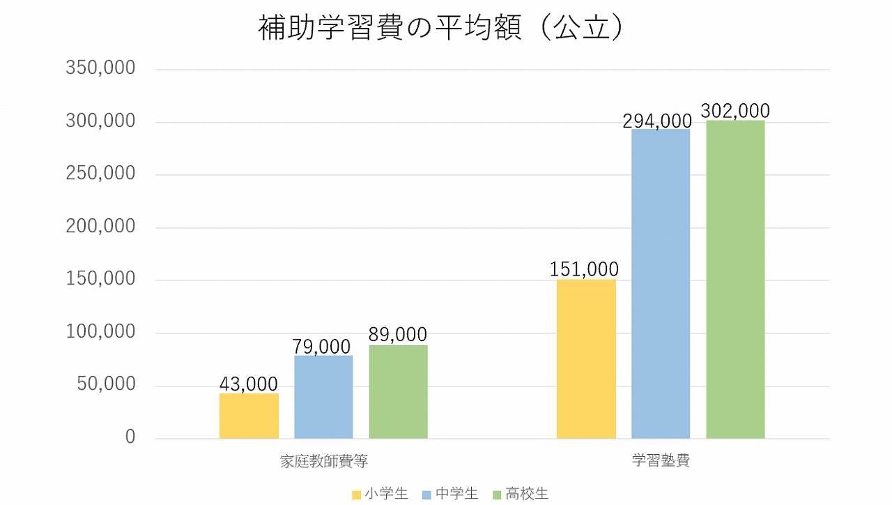 補助学習費の平均額(公立)