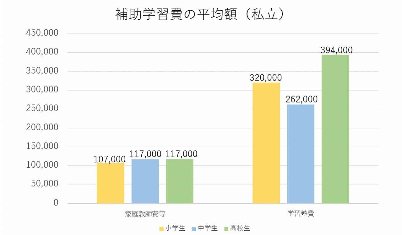 補助学習費の平均額(私立)
