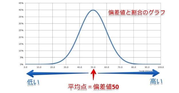 偏差値のグラフ