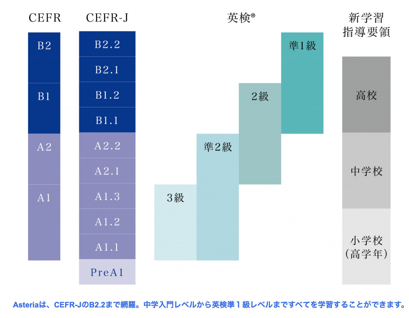 Z会AsteriaはCEFRに対応した教材