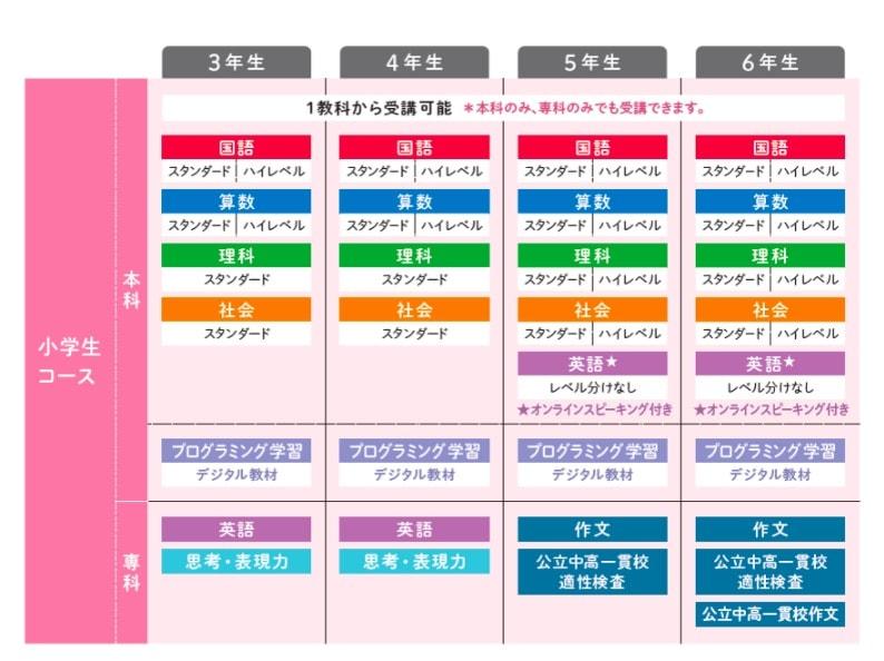 Z会小学生コース(3〜6年生)