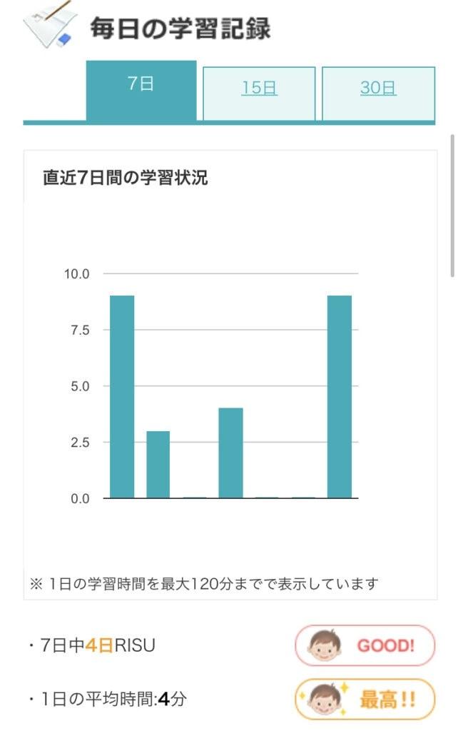 RISU算数の毎日の学習記録