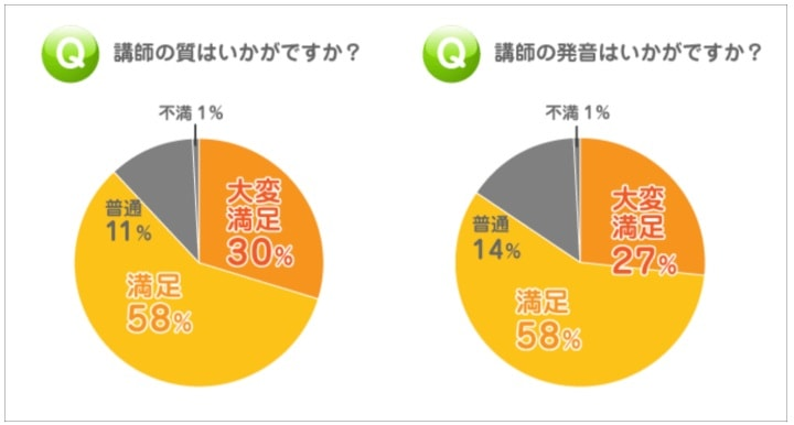 hanasoの講師の質が良く、初心者に最適!満足度88%
