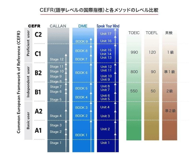 English Bell(イングリッシュベル)のCEFR(語学レベルの国際指標)と各メソッドのレベル比較