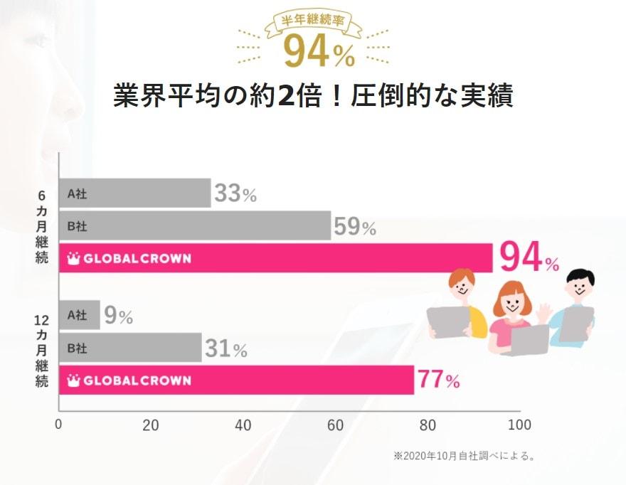 GLOBAL CROWN(グローバルクラウン)は半年継続率94%!業界平均の約2倍!