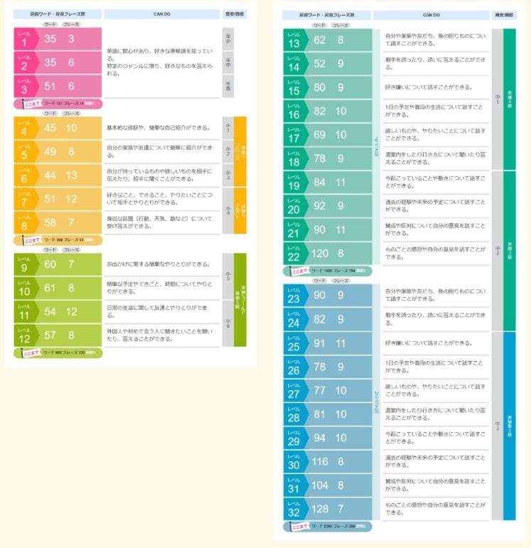 英検にも対応した32段階のレベル別カリキュラム