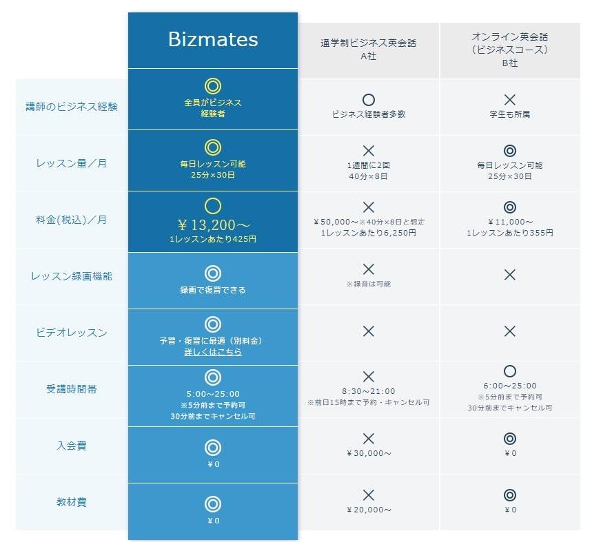 Bizmates(ビズメイツ)と他社との料金比較